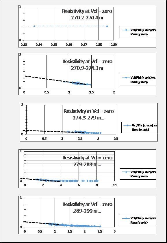 Rw extrapolation chart