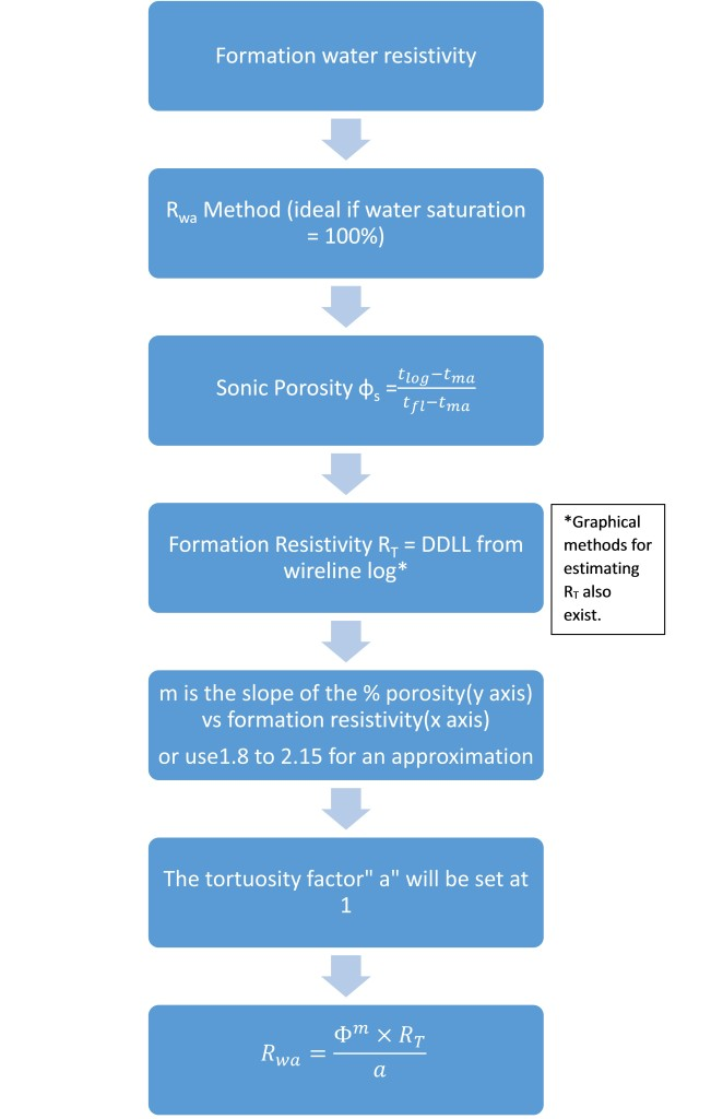 Using Archie's law to find Formation Water Resistivity