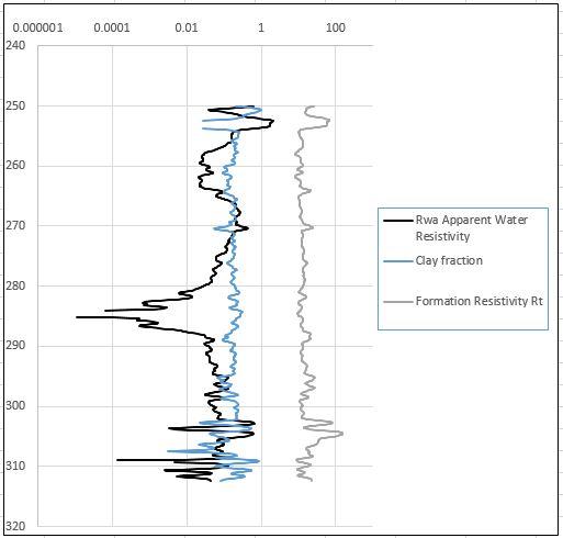 Rwa clay and Rt chart