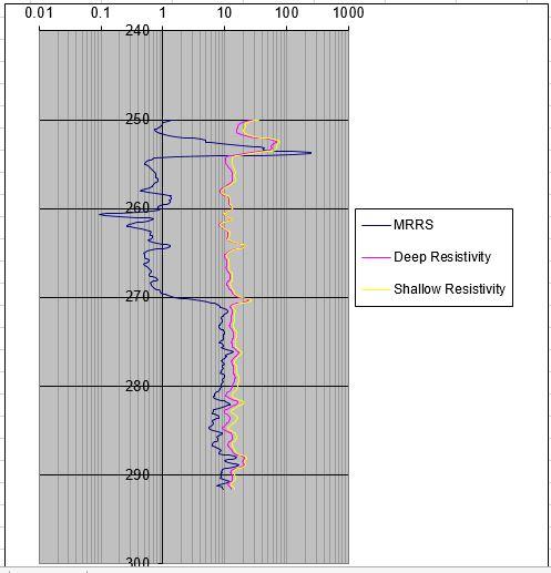 resistivity curves