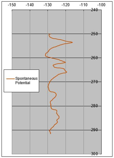 SP curve