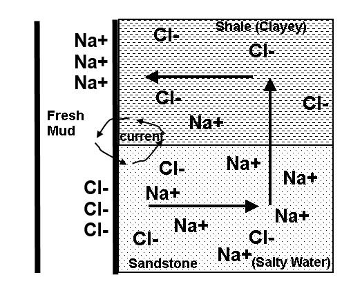 SP diagram 1