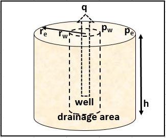 Radial flow model