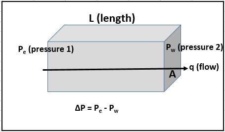 Simple flow model